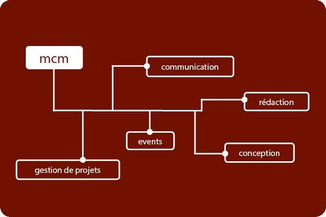 mcm rédaction conception, un service de communication à votre mesure