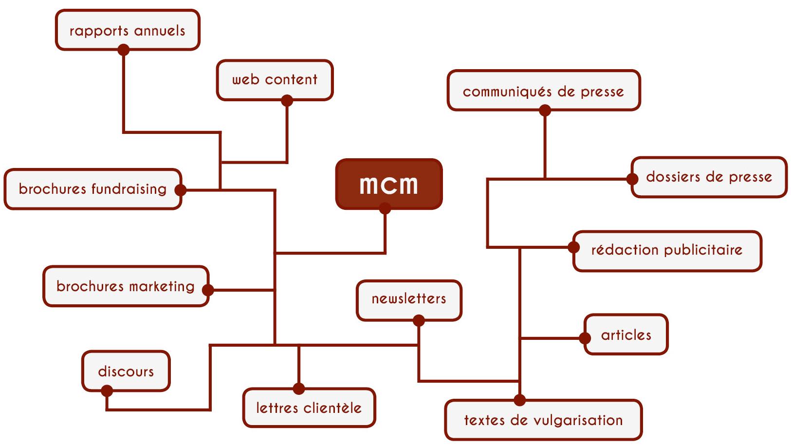 La rédaction au service de votre message: quel que soit le support, mcm rédaction conception vous propose des textes en adéquation avec vos besoins.